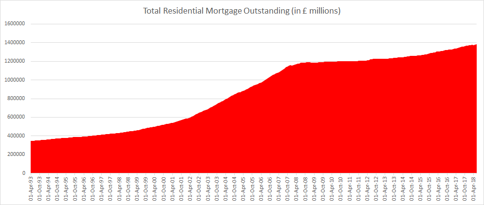 UK total residential mortgage outstanding until June 2018