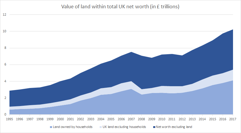 UK value of land within total UK net worth 2018