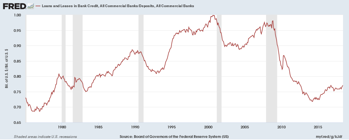 US Banks Loans by Deposits