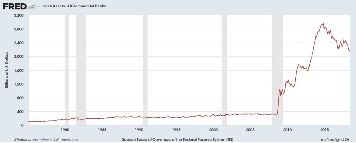 US Banks cash assets