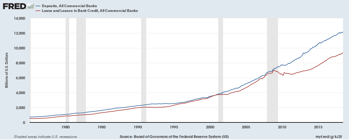 US Banks deposits vs loans