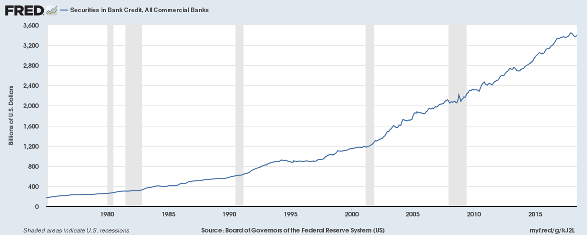 US Banks securities assets