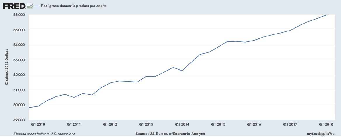 US GDP per capita Oct 2009 to June 2018