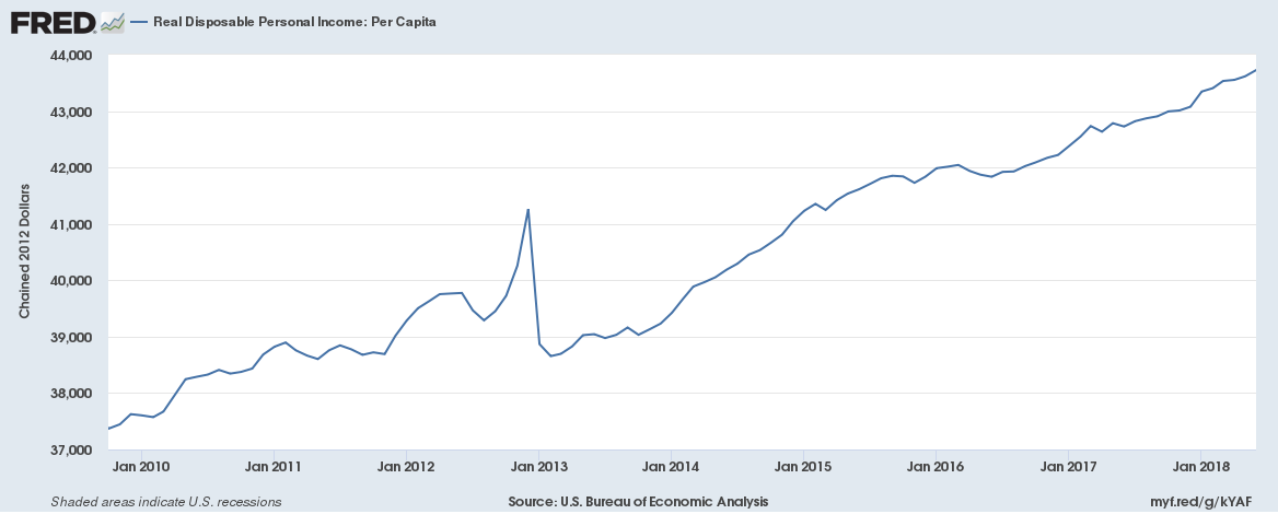 US Real Disposable Personal Income Per Capita Oct 2009 to June 2018