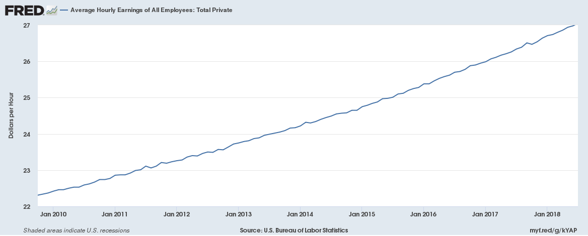 US average wage earnings Oct 2009 to June 2018