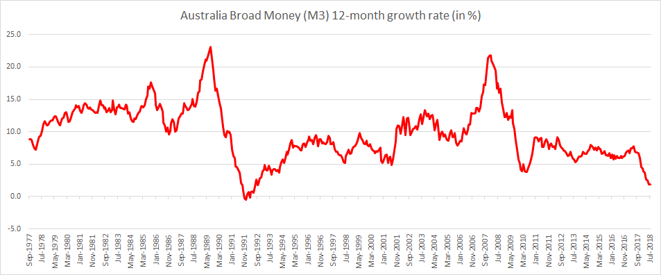 Australia Broad Money M3 12-month growth rate until July 2018