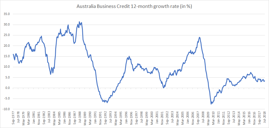 Australia Business Credit 12-month growth rate until July 2018