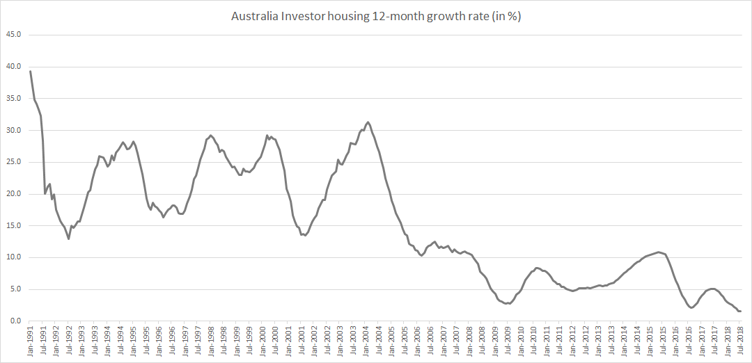 Australia Investor housing 12-month growth rate until July 2018