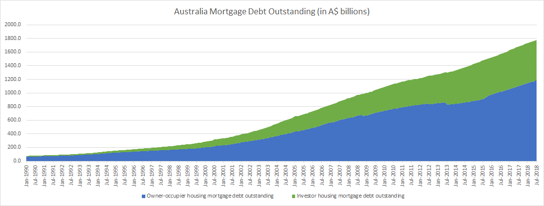 Australia Mortgage Debt Outstanding until July 2018