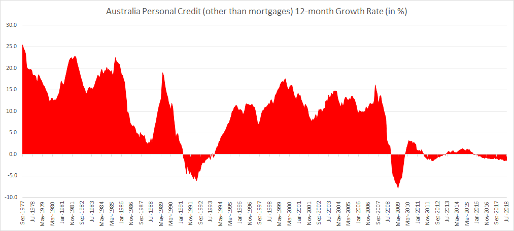 Australia Personal Credit other than mortgages 12-month Growth Rate until July 2018