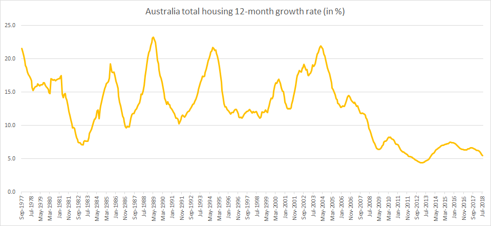 Australia total housing 12-month growth rate until July 2018