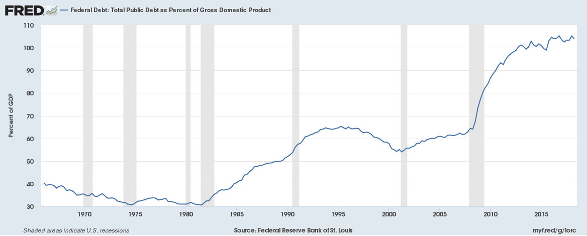 Federal Debt as Percentage of GDP