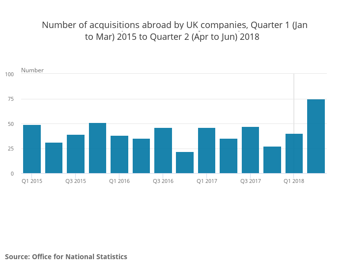 Number of acquisitions abroad by UK companies