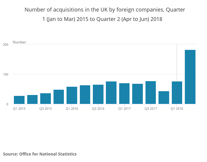 Number of acquisitions in the UK by foreign companies
