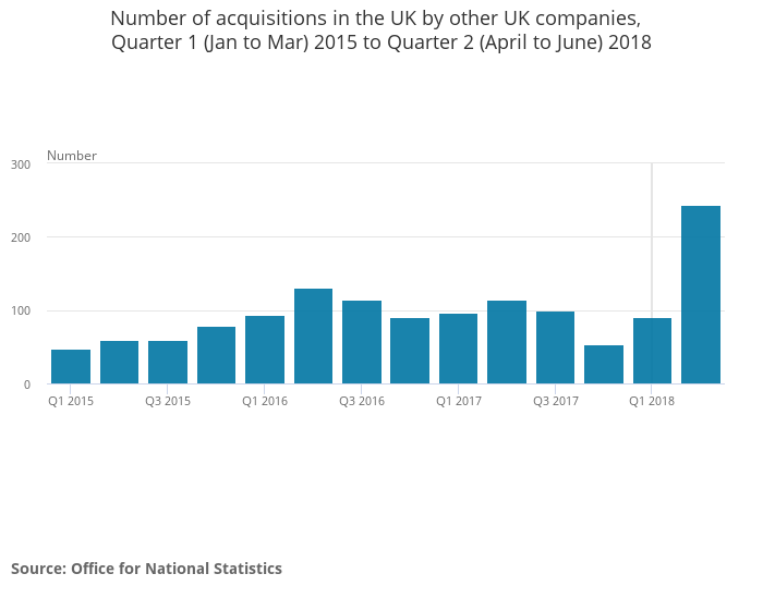 Number of acquisitions in the UK by other UK companies