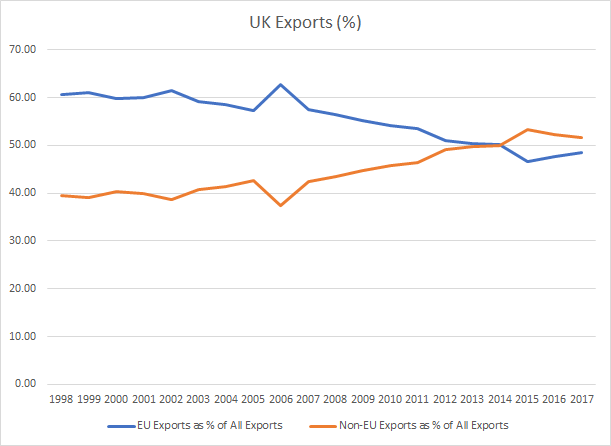 UK exports 1998 to 2017 chart
