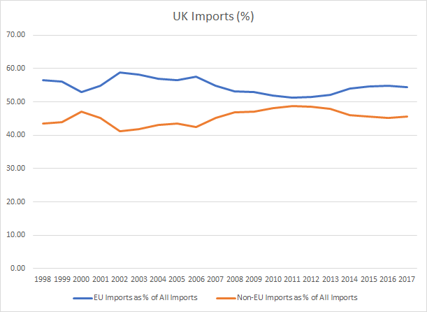 UK imports 1998 to 2017 chart