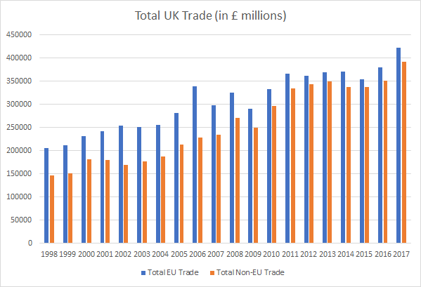 UK total trade 1998 to 2017 chart