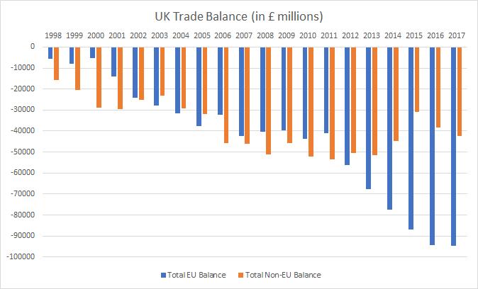UK trade balance 1998 to 2017 chart