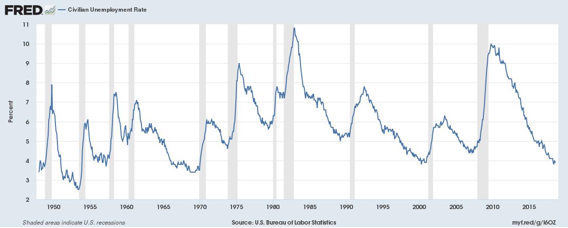 US Unemployment Rate 20180922