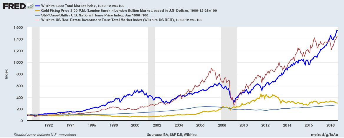 US asset class return 1990