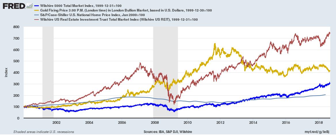 US asset class return 2000