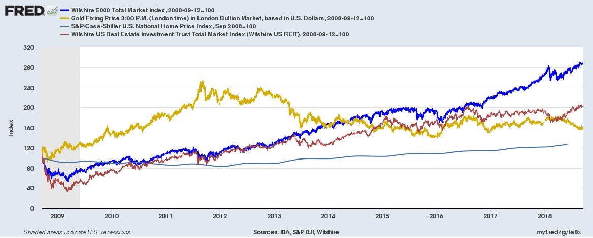 US asset class return 2008