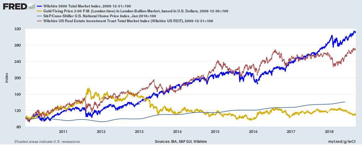 US asset class return 2010