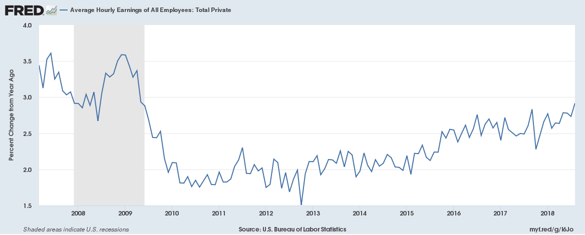 US wage increase annual until August 2018