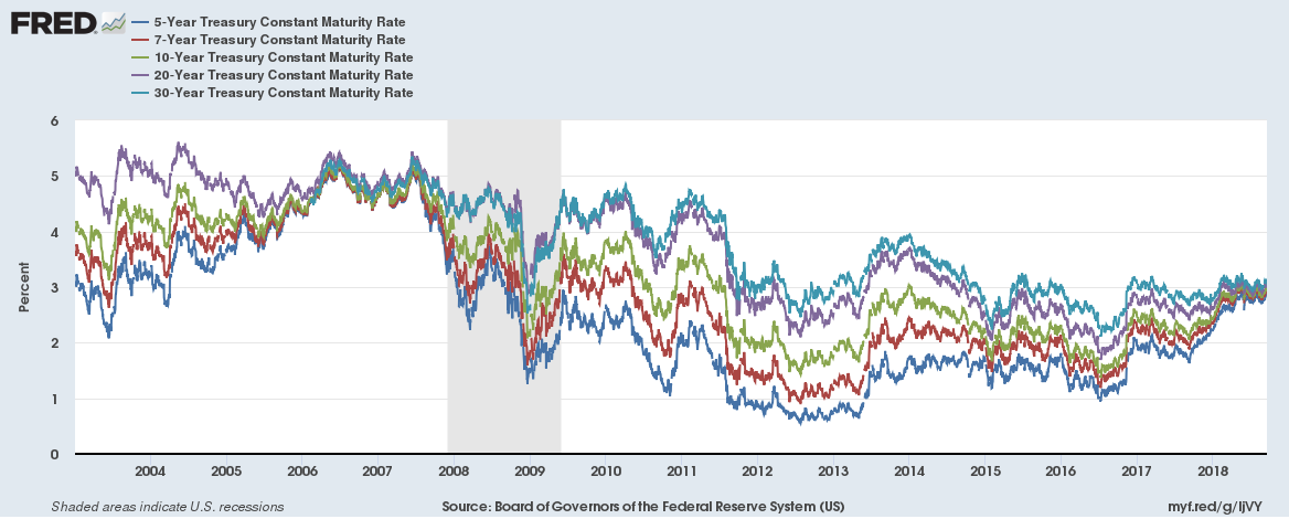 US yield curve convergence 20180922