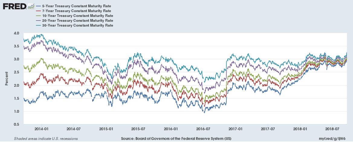 US yield curve convergence 5 year view 20180922