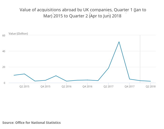 Value of acquisitions abroad by UK companies