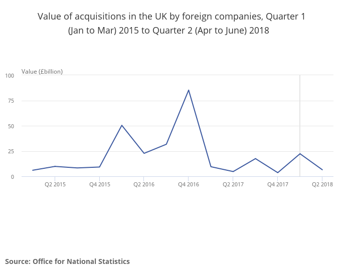 Value of acquisitions in the UK by foreign companies