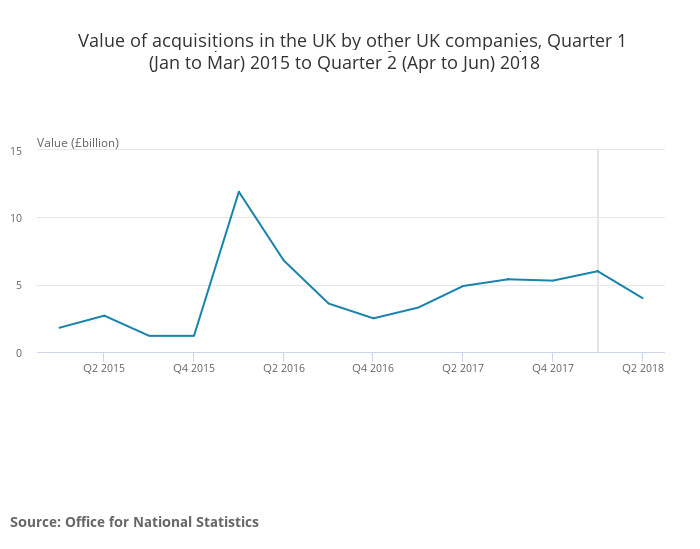 Value of acquisitions in the UK by other UK companies