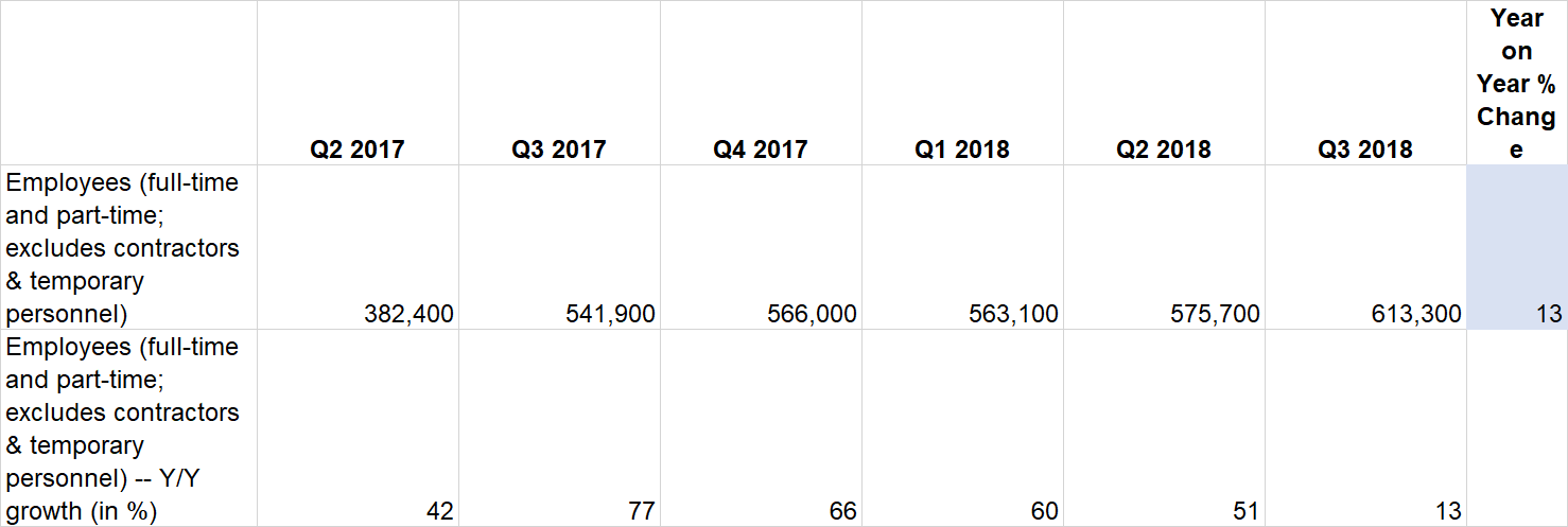 Amazon Q3 2018 employee headcount