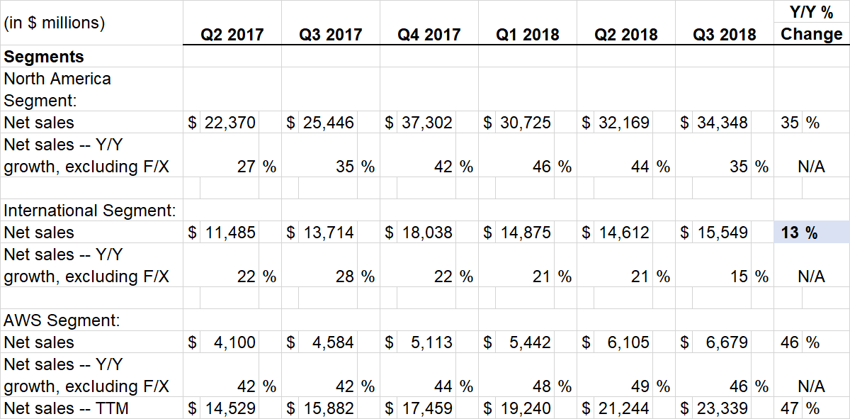 Amazon Q3 2018 sales by geography