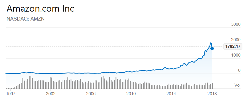 Amazon share price all time