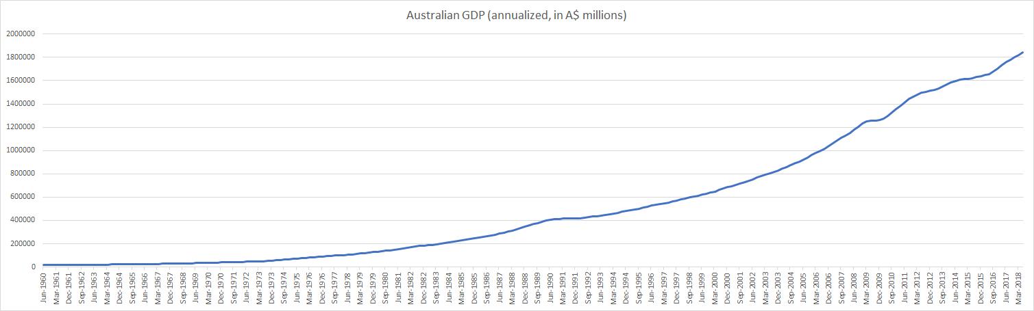 Australian GDP until June 2018