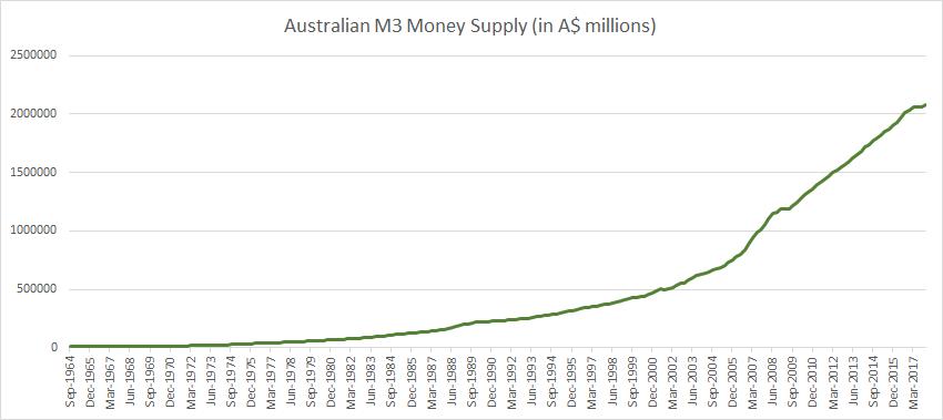 Australian M3 Money Supply 2018