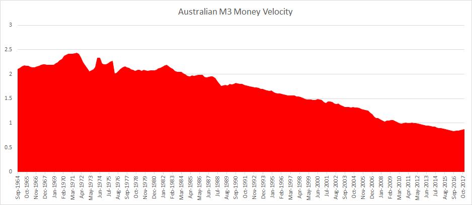 Australia M3 Money Velocity 2018