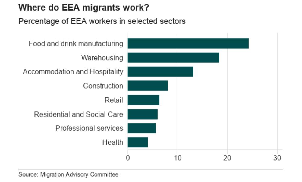 EEA workers in the UK
