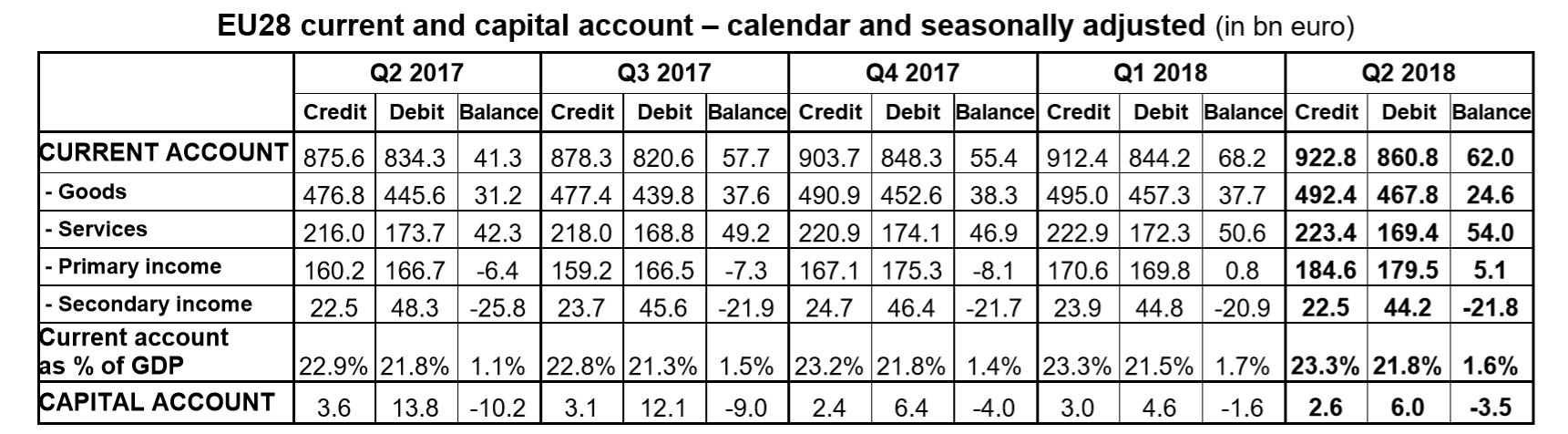 EU current account balance Q2 2018
