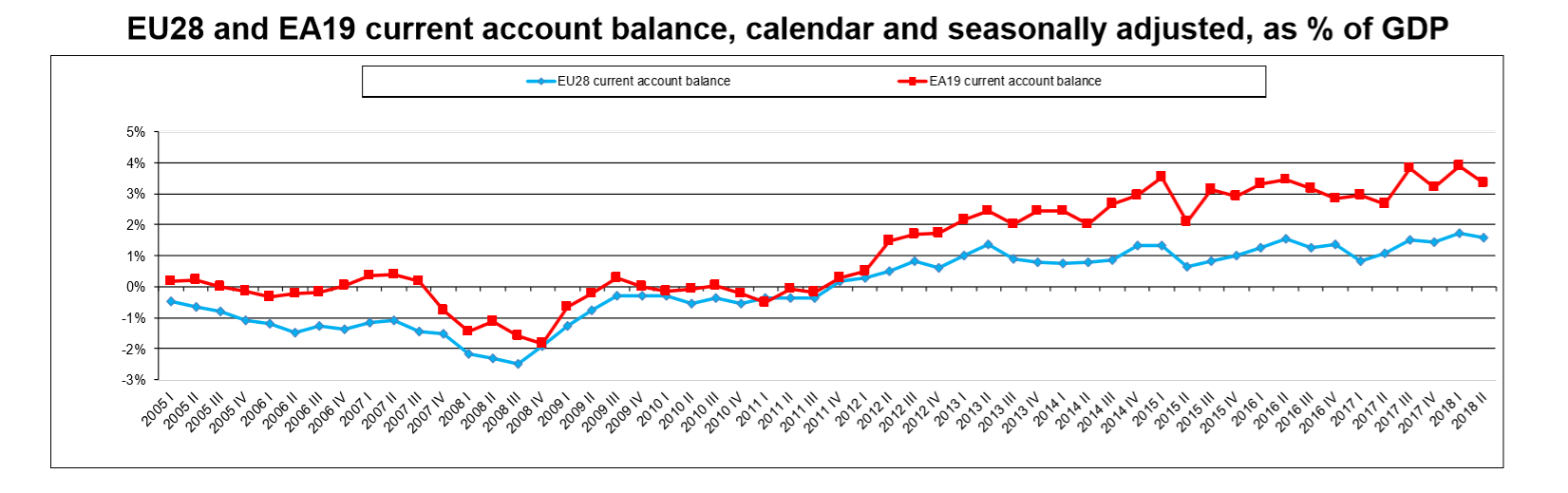 EU current account balance percentage of GDP Q2 2018