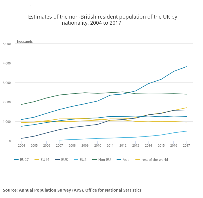 Estimates of the non-British resident population of the UK by nationality, 2004 to 2017