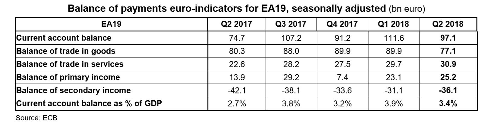 Eurozone current account balance Q2 2018