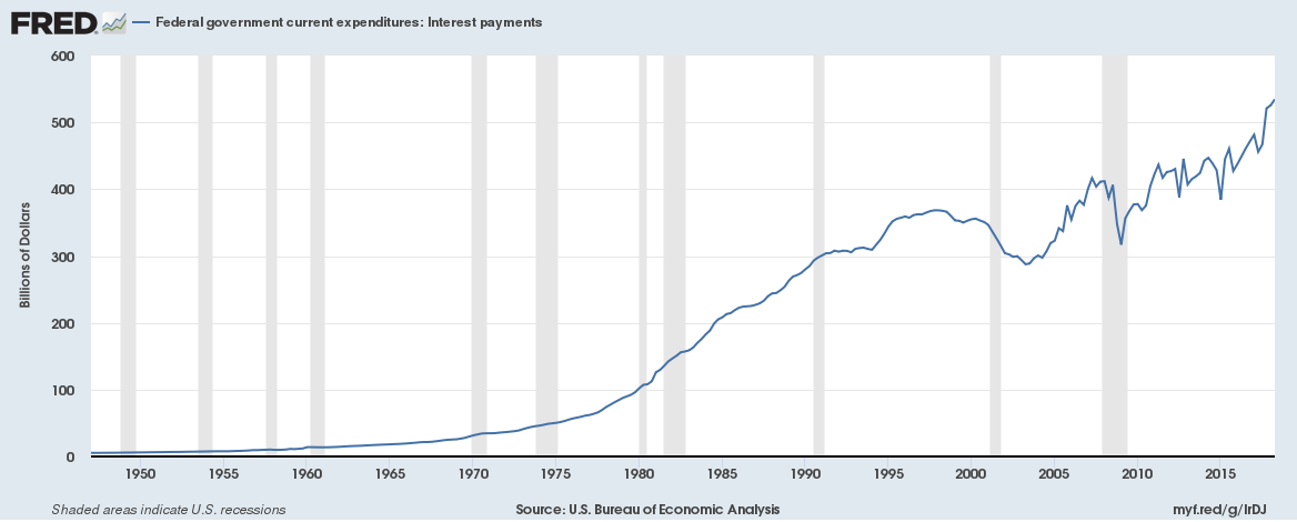Federal Interest Payments October 2018