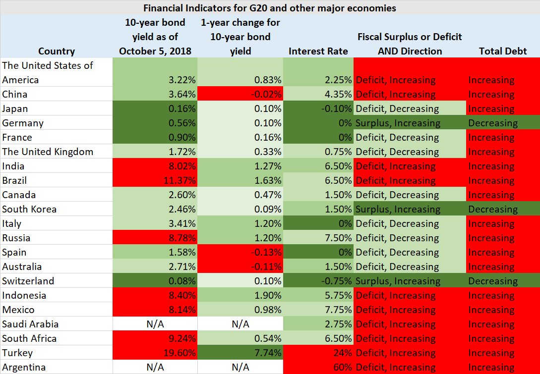 G20 fiscal indicators