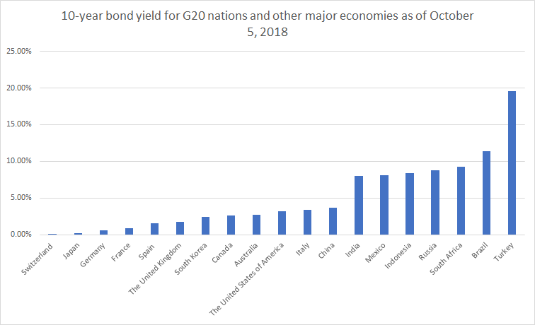G20 yields 20181005