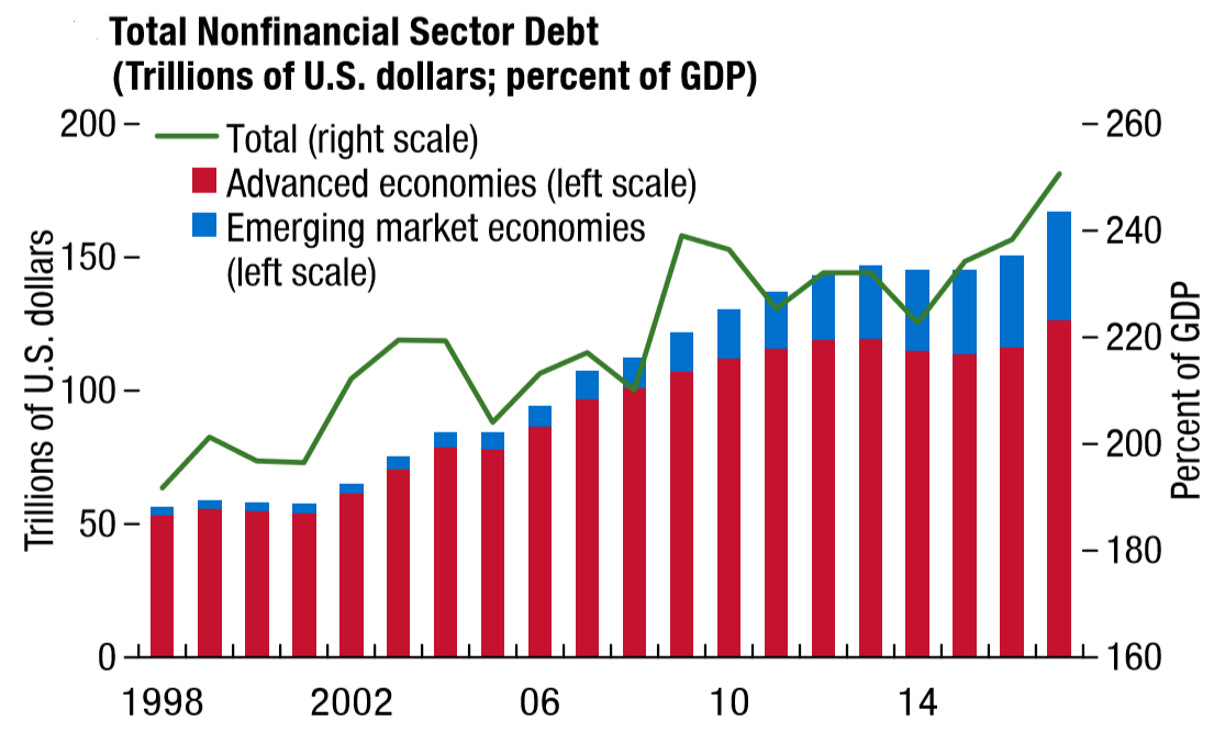 IMF Nonfinancial Sector Debt