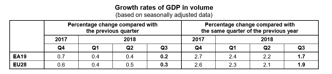 Q3 2018 GDP Eurozone and EU volumes